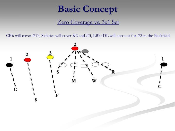 Zero Coverage vs. 3x1 Set