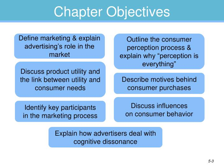 advertising role and overview Marketing is perhaps the most important activity in a business because it has a marketing: role of marketing in business (gcse role of marketing in a.