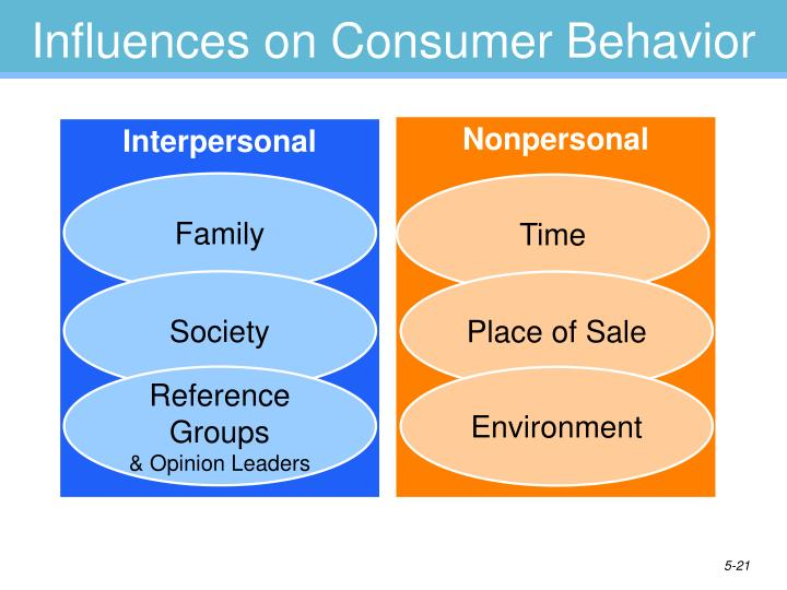 teens and consumer behavior Teens' consumer interaction styles: the impact of assertive and aggressive behaviour on attitudes towards marketing practices.