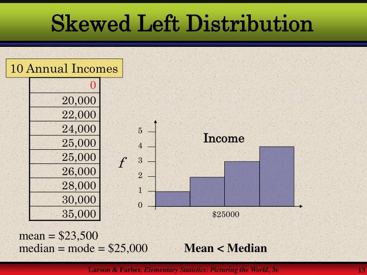 Skewed Left Distribution
