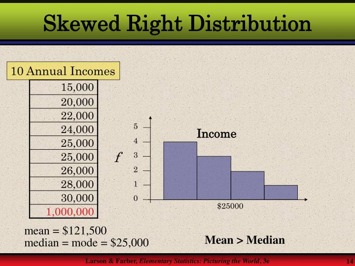 Skewed Right Distribution