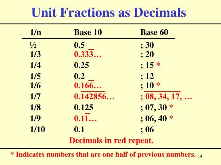 Unit Fractions as Decimals