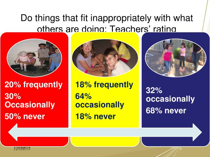 Do things that fit inappropriately with what others are doing: Teachers' rating