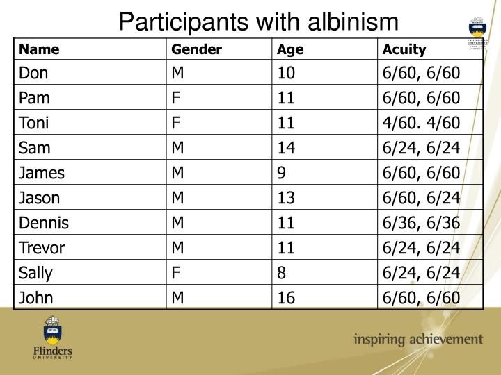 Participants with albinism