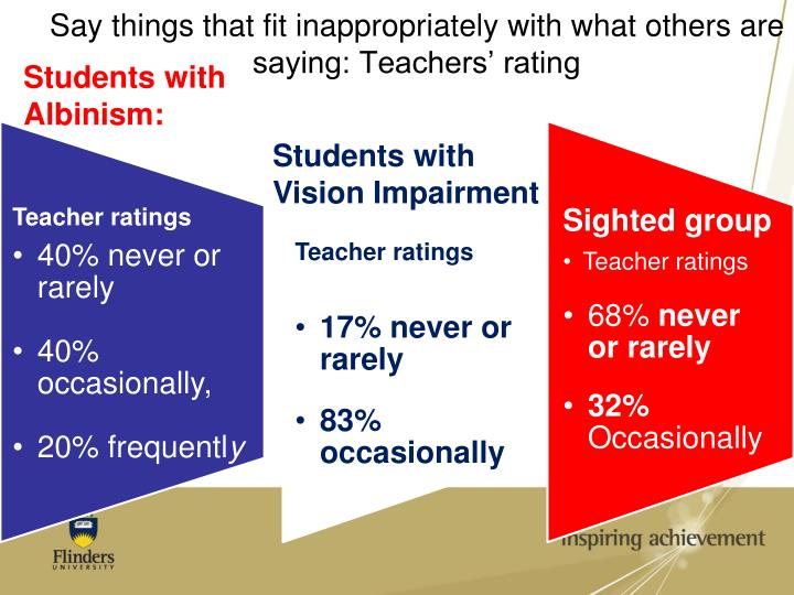 Say things that fit inappropriately with what others are saying: Teachers' rating