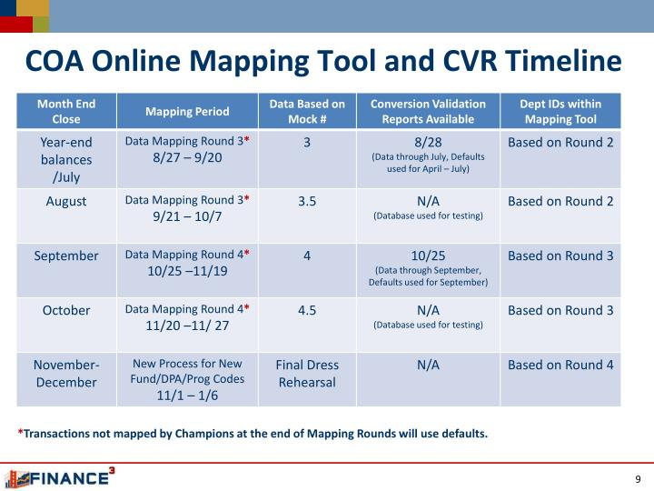 COA Online Mapping Tool and CVR Timeline