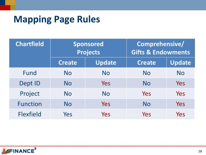 Mapping Page Rules