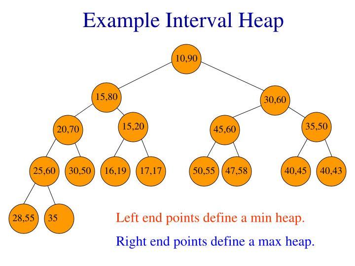 Example interval heap