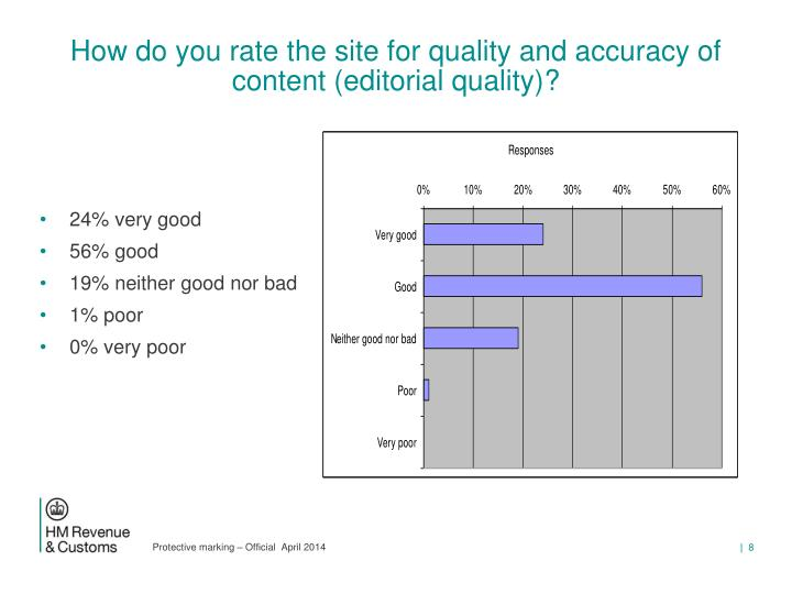 How do you rate the site for quality and accuracy of content (editorial quality)?