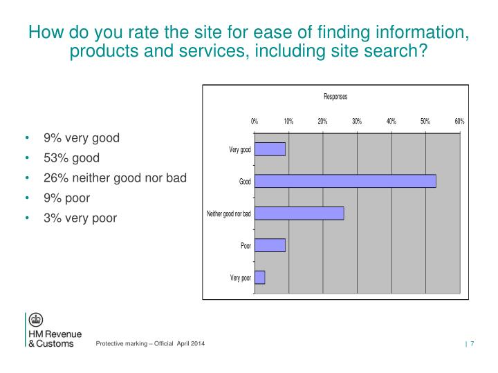 How do you rate the site for ease of finding information, products and services, including site search?