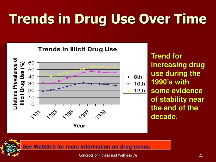 Trends in Drug Use Over Time
