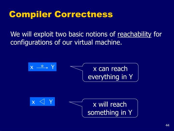 Compiler Correctness
