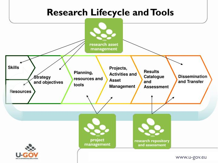Research Lifecycle and Tools