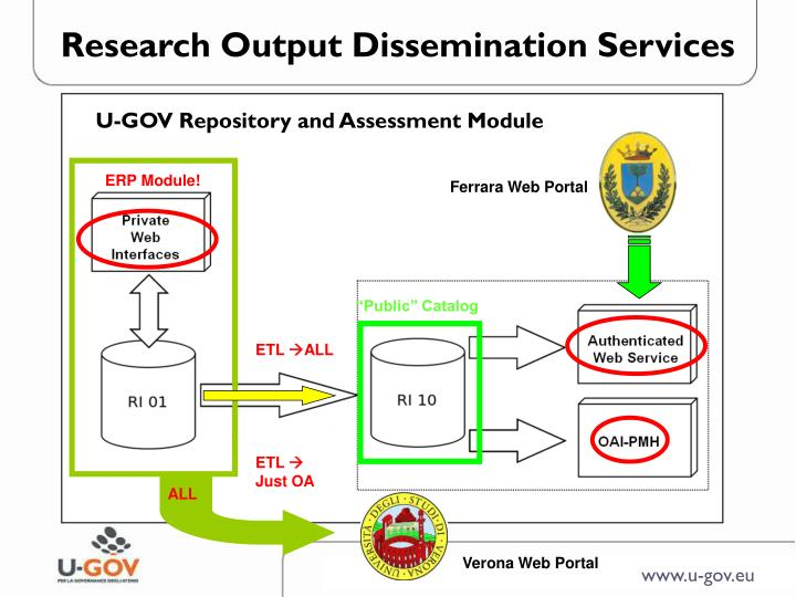 Research Output Dissemination Services