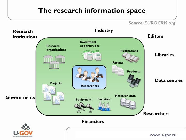 The research information space