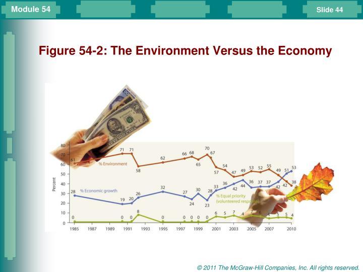 Figure 54-2: The Environment Versus the Economy
