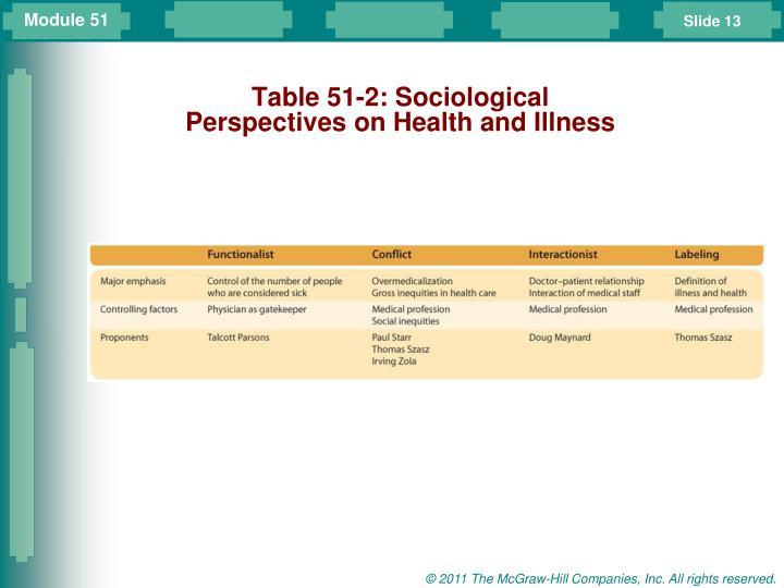Table 51-2: Sociological