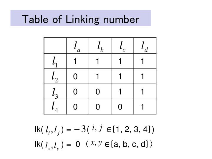 Table of Linking number