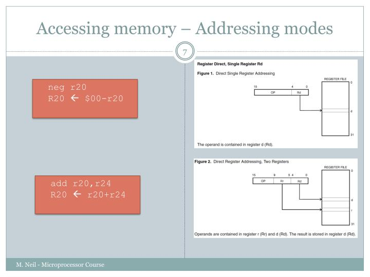 Accessing memory – Addressing modes