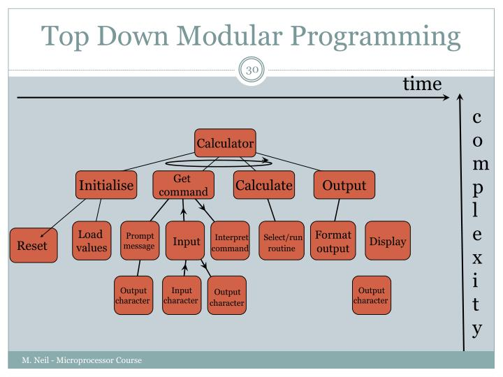 Top Down Modular Programming