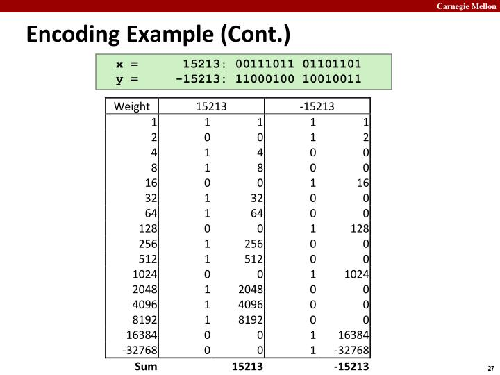 Encoding Example (Cont.)