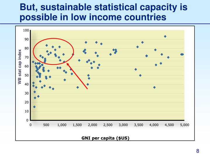 But, sustainable statistical capacity is possible in low income countries