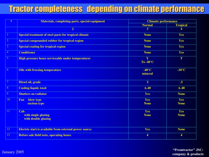 Tractor completeness   depending on climate performance