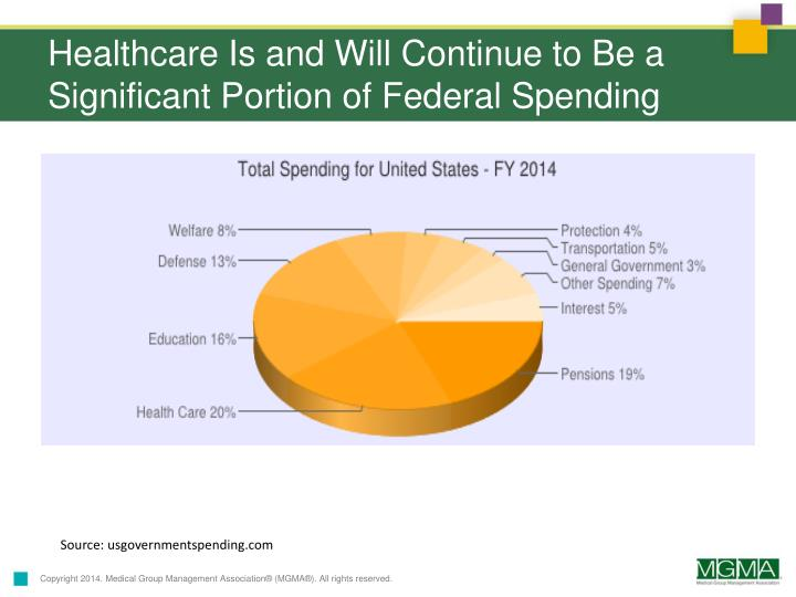 Healthcare Is and Will Continue to Be a Significant Portion of Federal Spending