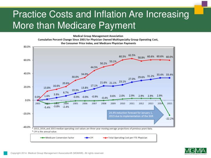 Practice Costs and Inflation Are Increasing More than Medicare Payment