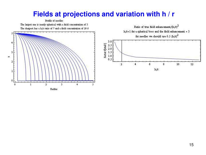 Fields at projections and variation with h / r