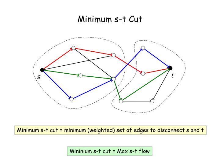 Minimum s-t Cut