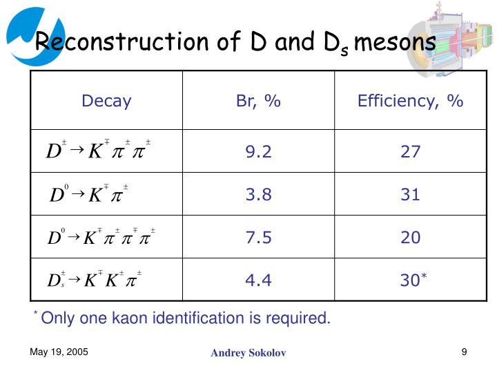 Reconstruction of D and D