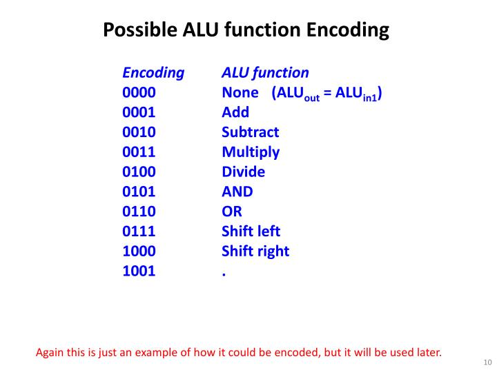 Possible ALU function Encoding