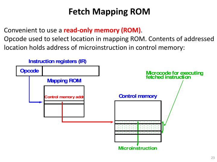 Fetch Mapping ROM