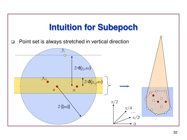 Intuition for Subepoch