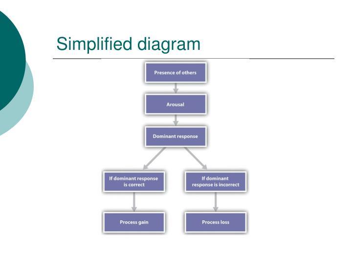 Simplified diagram