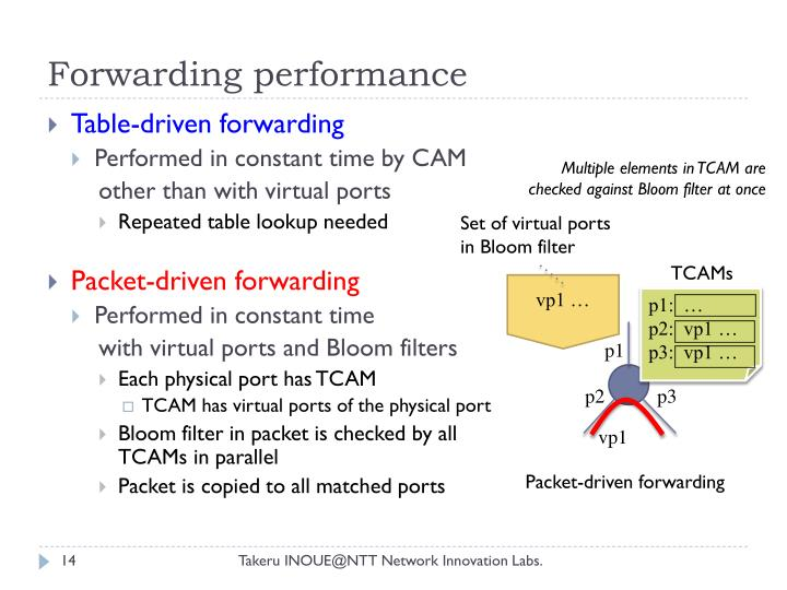 Forwarding performance