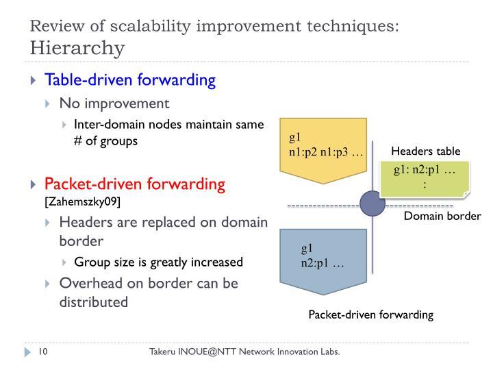 Review of scalability improvement techniques