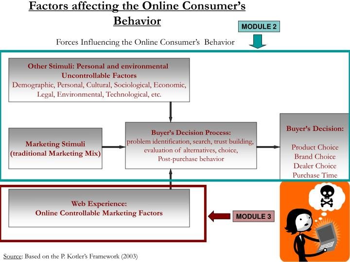 factors affecting consumer behaviour The objective of this study is to examine how personal factors such as lifestyle, personality, and economic situations affect the consumer behavior of malaysian university students a quantitative approach was adopted and a self-administered questionnaire was distributed to collect data from.