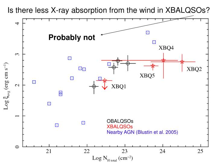 Is there less X-ray absorption from the wind in XBALQSOs?