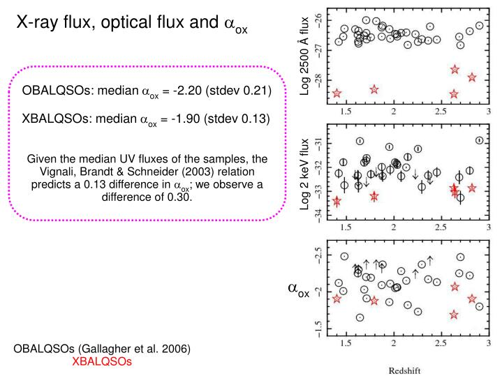 X-ray flux, optical flux and