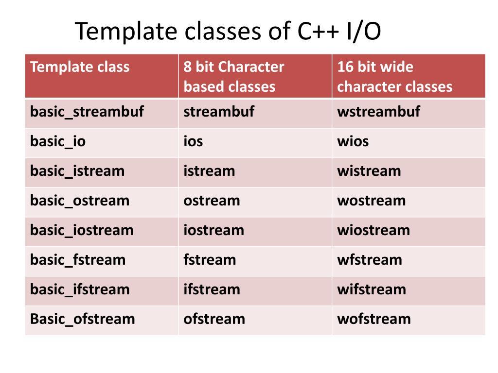 PPT - C++ I /O PowerPoint Presentation - ID:5571188