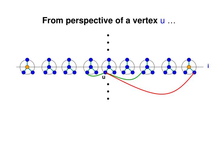 From perspective of a vertex