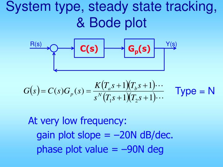 PPT - System type, steady state tracking, & Bode plot PowerPoint