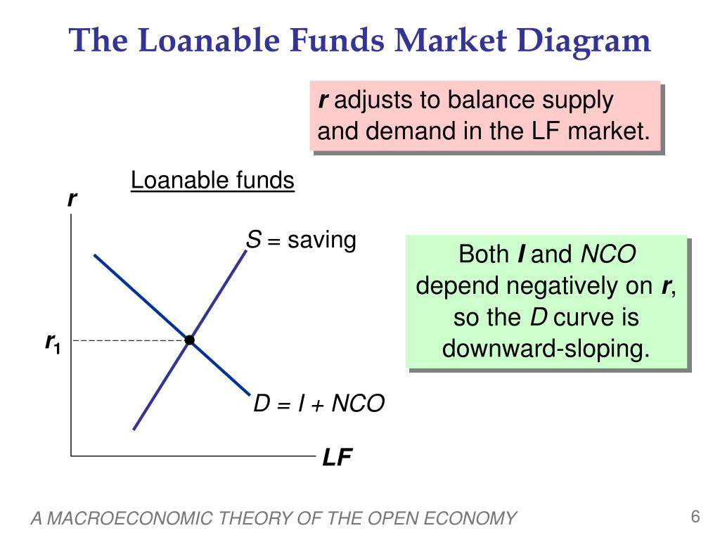 PPT - A Macroeconomic Theory of the Open Economy ...
