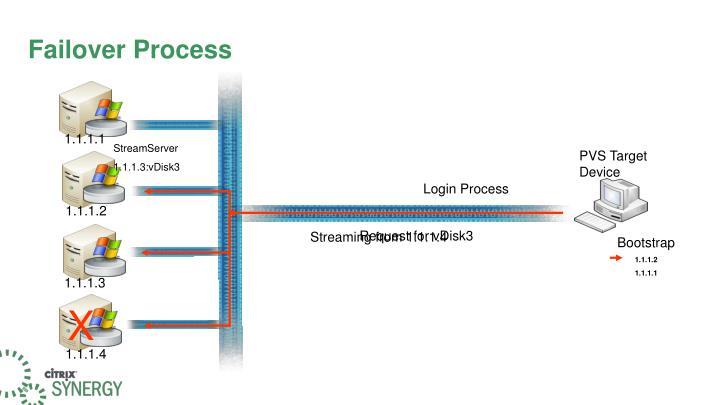 Failover Process