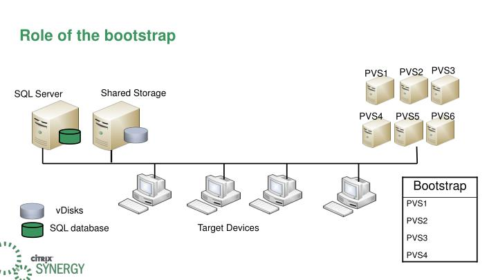 Role of the bootstrap
