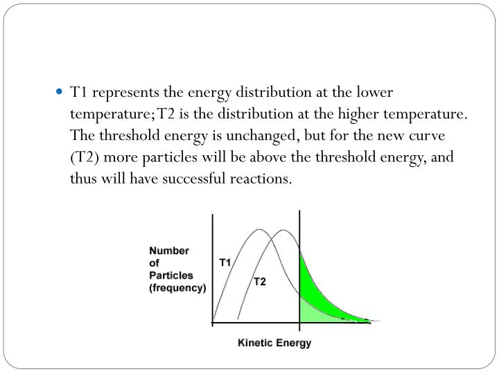 T1 represents the energy distribution at the lower temperature; T2 is the distribution at the higher temperature. The threshold energy is unchanged, but for the new curve (T2) more particles will be above the threshold energy, and thus will have successful reactions.