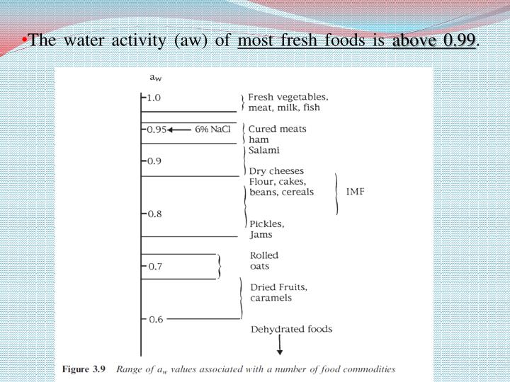 The water activity (aw) of