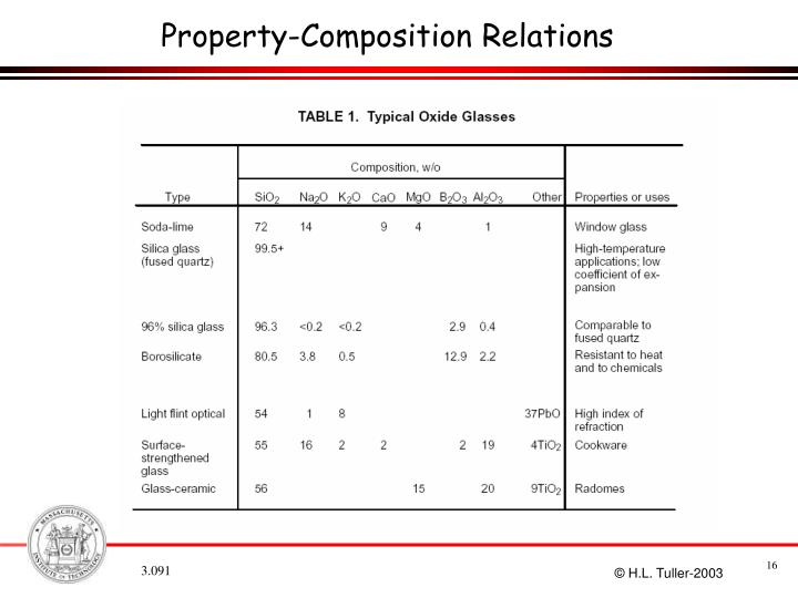 Property-Composition Relations